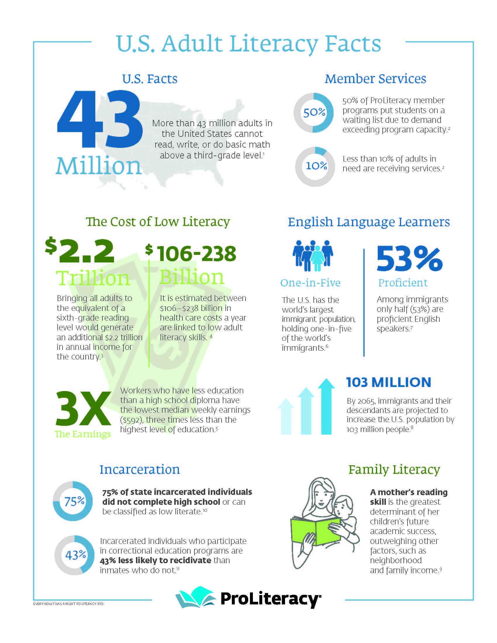 info graphic of US Adult Literacy Facts